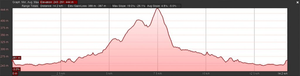 Kwa-Ximba Trail Run - 16 km Route Profile