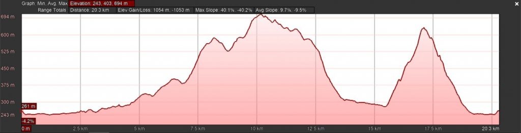 Kwa-Ximba Trail Run - 22 km Route Profile
